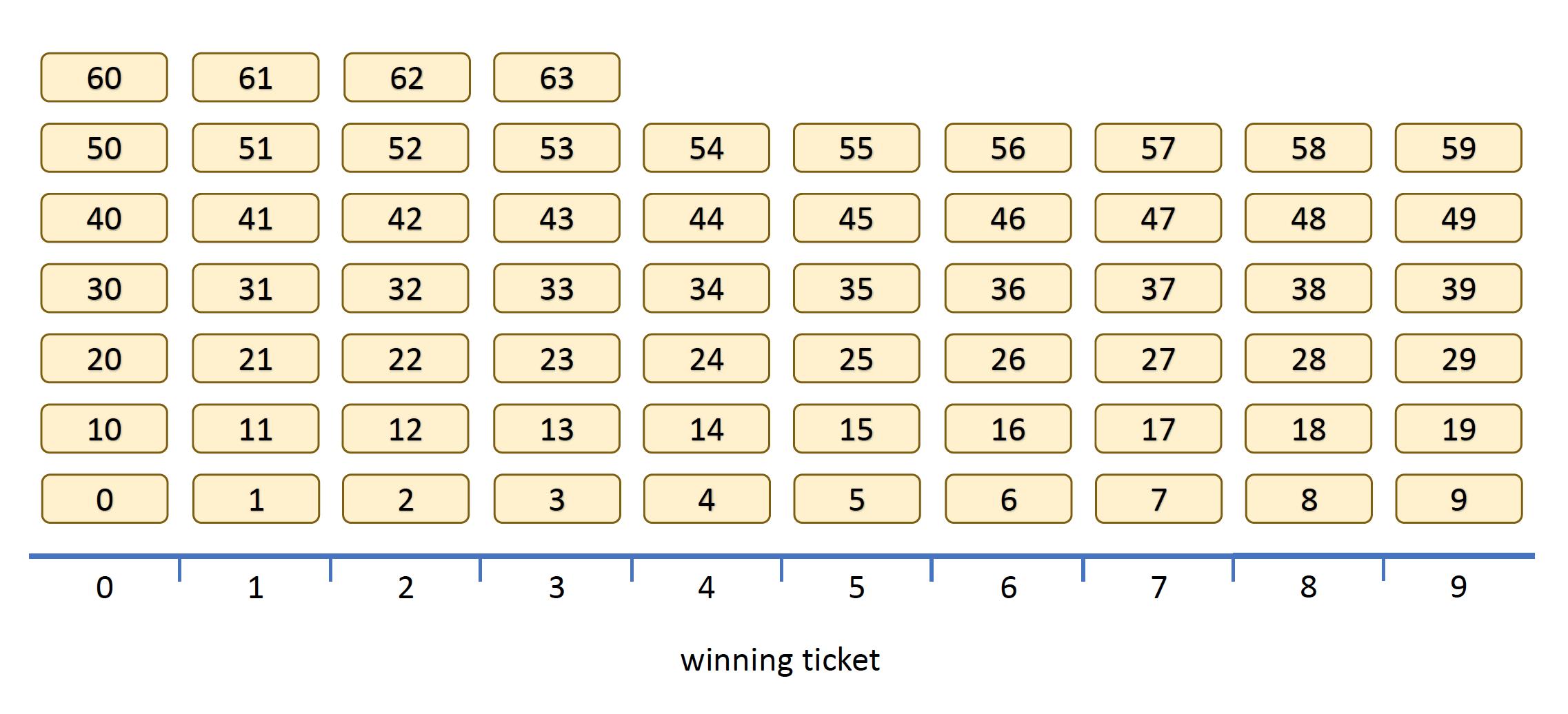 Generating random integers from random bytes